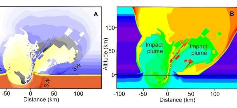 A simulation of the crater and impact plume formed eight seconds after the Chicxulub impact at 45 degrees. Chart A shows the density of different materials created in the impact. The colors show the atmosphere (blue), sediment (yellow), asteroid (gray) and basement (red), with darker colors reflecting higher densities. SW is the shock wave formed by the impact. Chart B shows the temperature in Kelvin at different locations in the impact. Credit: Pierazzo and Artemieva (2012).
