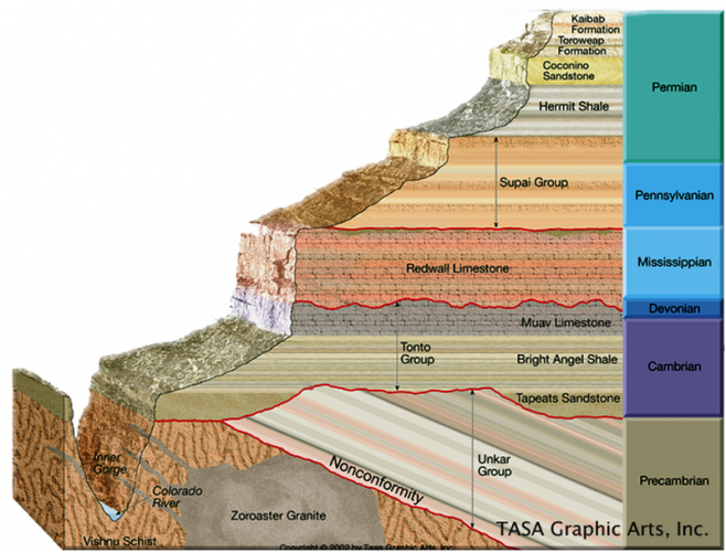 Grand Canyon Geological Layers
