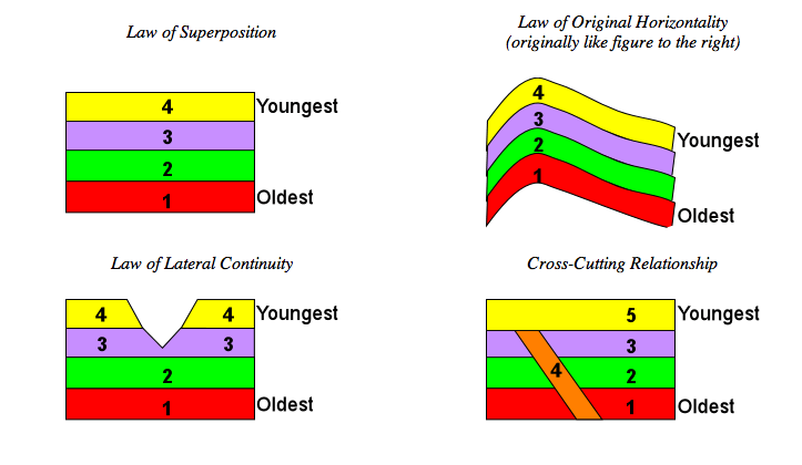 The Law of Original Horizontality was first proposed by Danish geological pioneer Nicholas Steno in the 17th century. The law states that layers of sediment were originally deposited horizontally under the action of gravity.