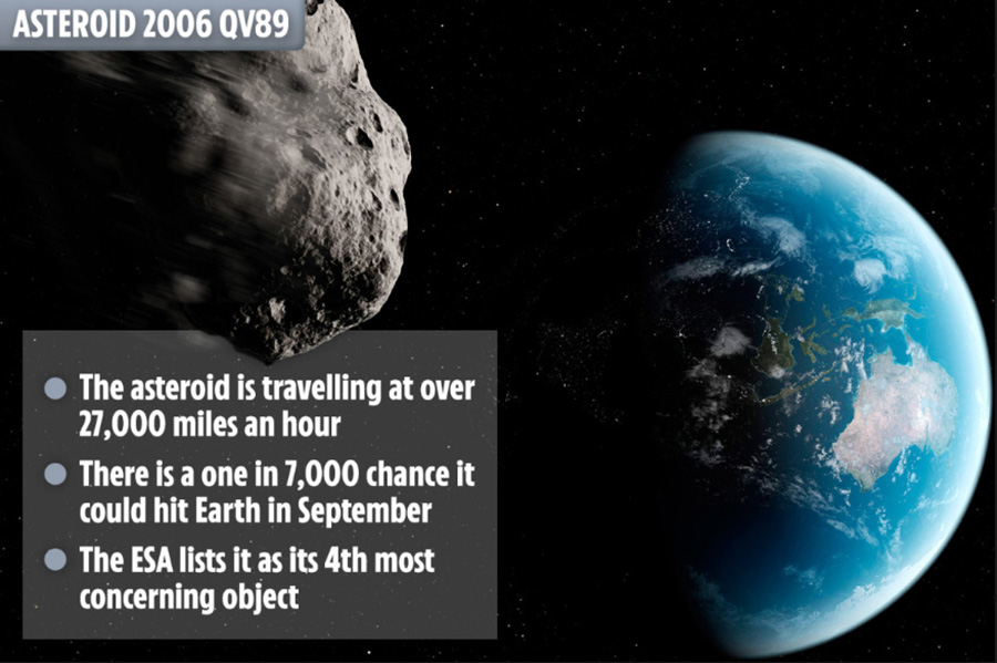 The asteroid is called 2006 QV89 and it is currently travelling at around 27,400 miles per hour.