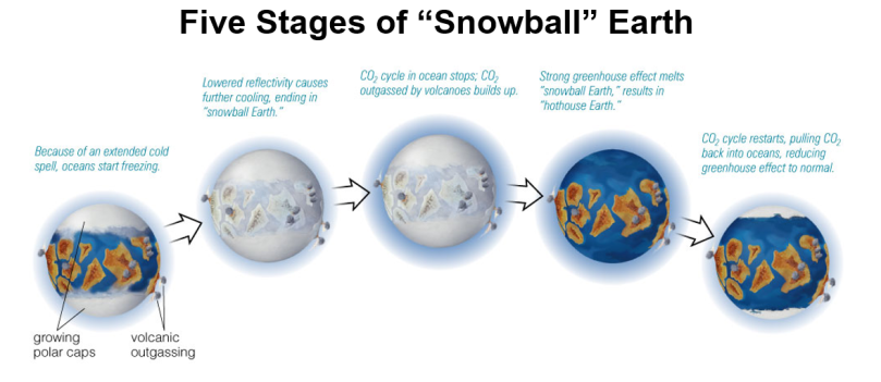 "5 Stages of ""Snowball"" Earth"
